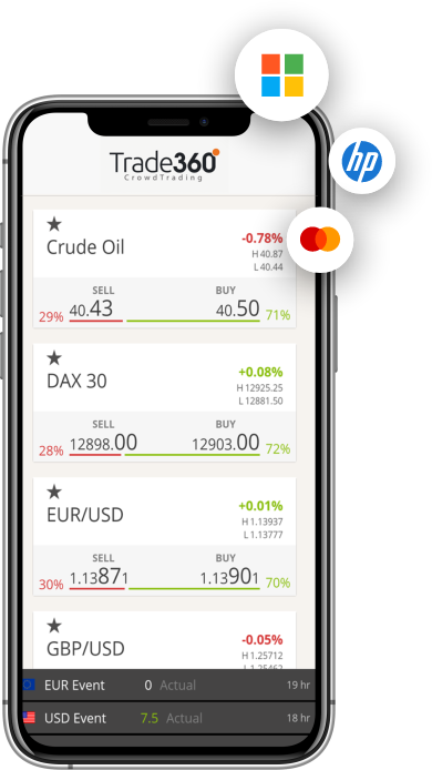 trade360 mobile version examples of stocks and indices